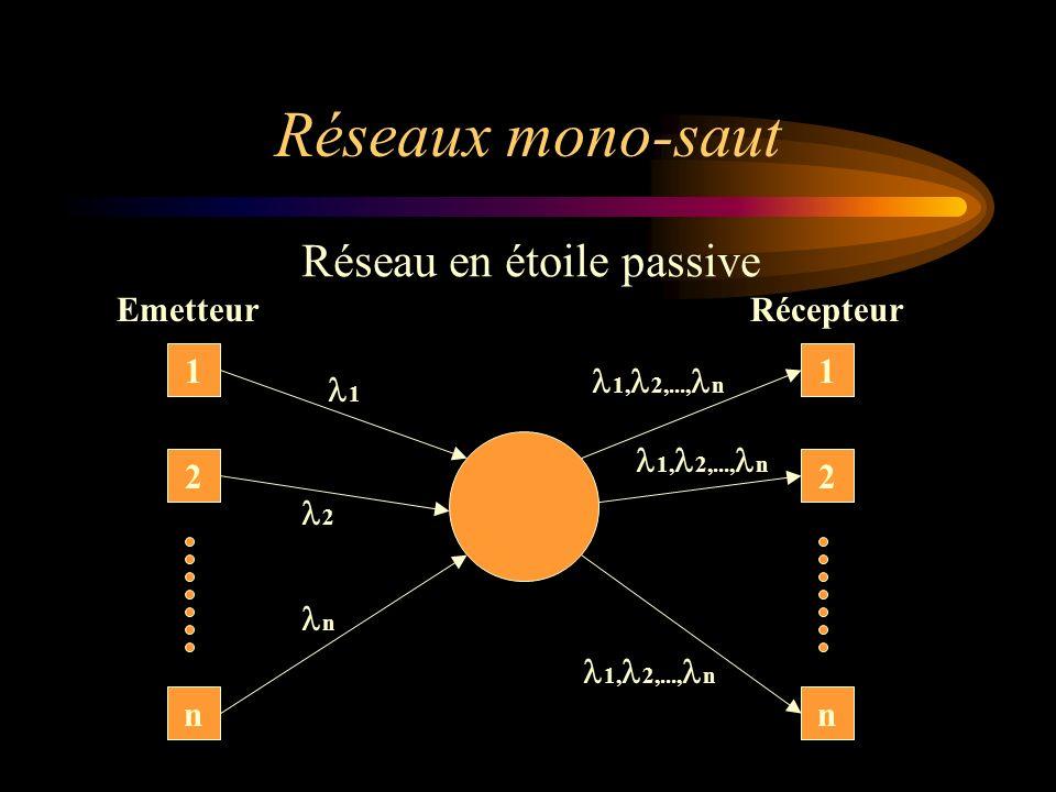 Réseaux mono-saut EmetteurRécepteur 1 22 1 nn 1 1, 2,..., n n 2 Réseau en étoile passive