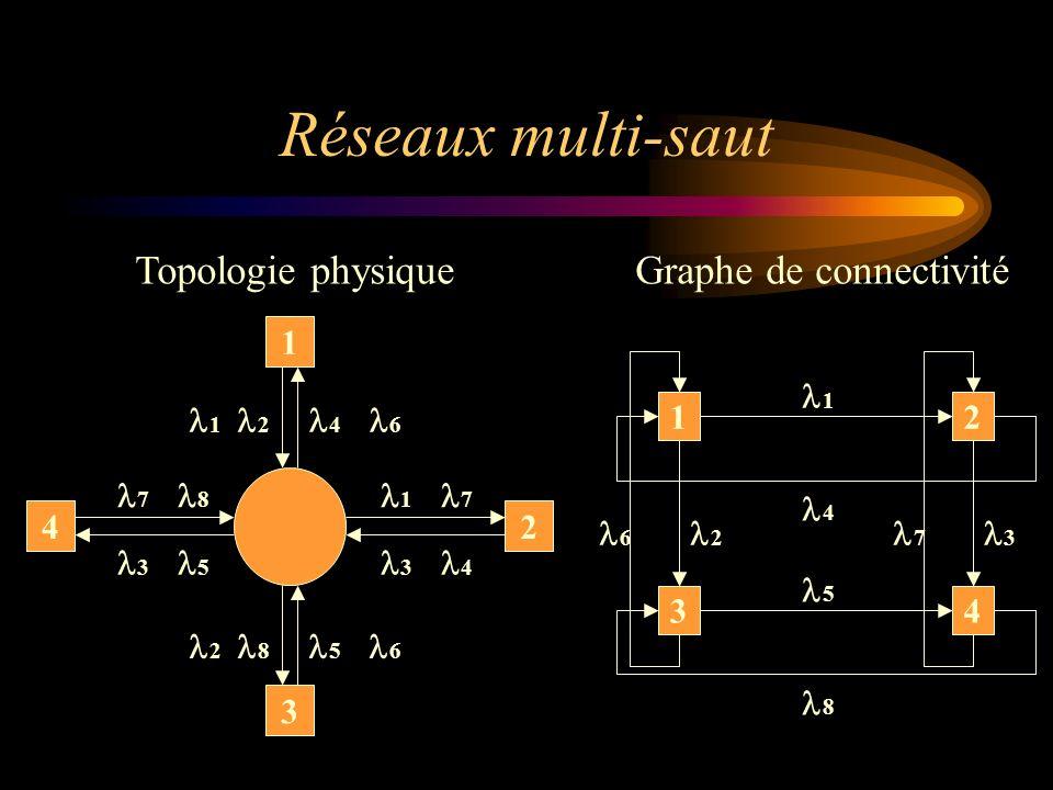 Réseaux multi-saut 4 3 1 2 7 8 2 8 5 6 3 4 1 7 1 2 4 6 3 5 Topologie physique 3 21 4 1 4 5 8 6 2 7 3 Graphe de connectivité