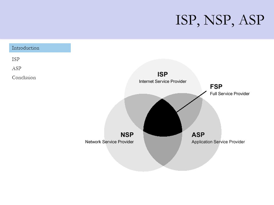 ISP, NSP, ASP Introduction ISP ASP Conclusion