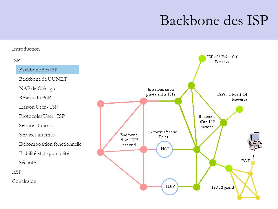 Backbone des ISP Introduction Backbone des ISP Backbone de UUNET NAP de Chicago Réseau du PoP Liaison User - ISP Protocoles User - ISP Services fourni