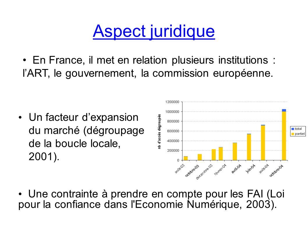 Un facteur dexpansion du marché (dégroupage de la boucle locale, 2001).