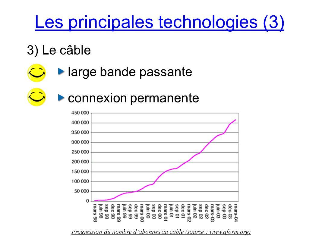 Les principales technologies (3) 3) Le câble large bande passante connexion permanente Progression du nombre dabonnés au câble (source : www.aform.org)