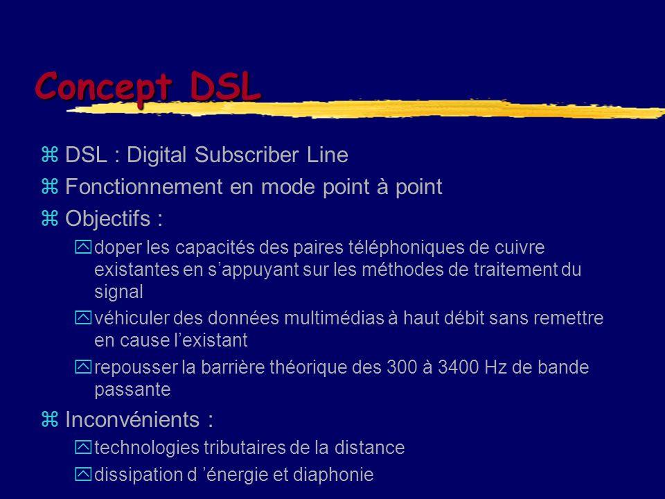 Concept DSL DSL : Digital Subscriber Line Fonctionnement en mode point à point Objectifs : doper les capacités des paires téléphoniques de cuivre exis