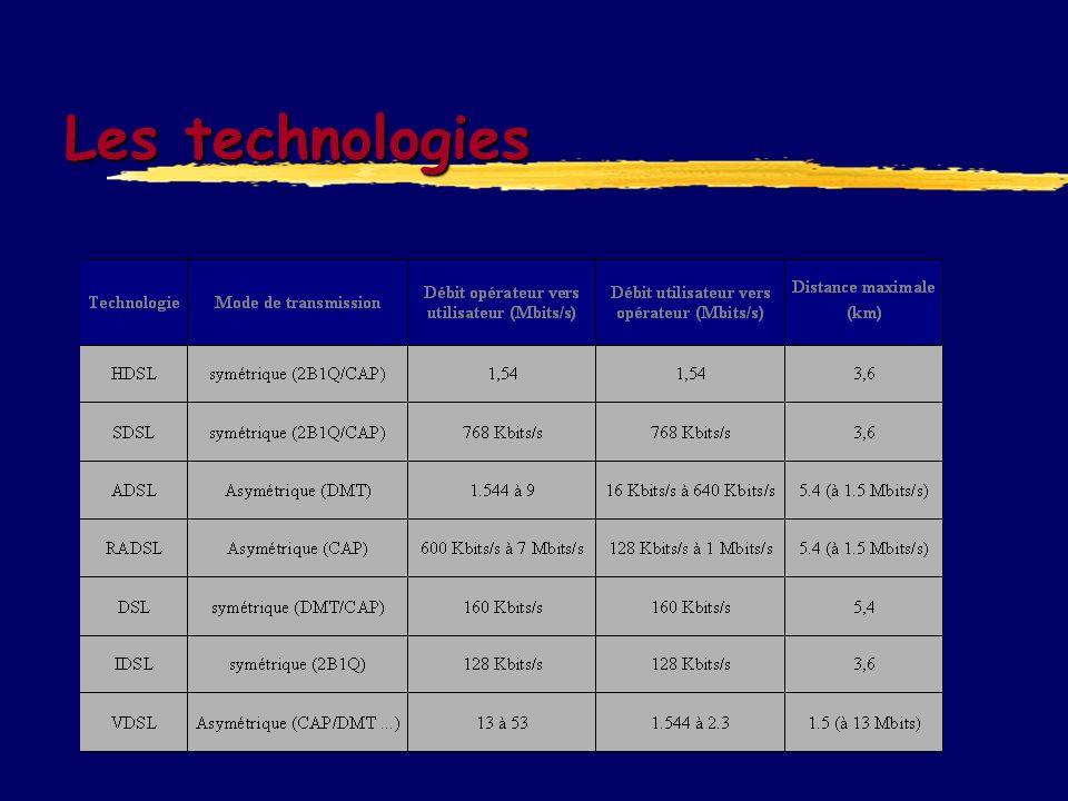 ADSL Asymetric Digital Subscriber Line ANSI Standard T1.413 6.1 Mbit/s en flux descendant mode de connexion permanente Bénéfices Vitesse 40 à 50 fois supérieures à un modem 28.8 kbs/s classique Le service téléphonique reste disponible installation facile sur un PC ou un réseau Allie RTC et connexion Internet rapide Complémentarité avec les réseaux fibre optique
