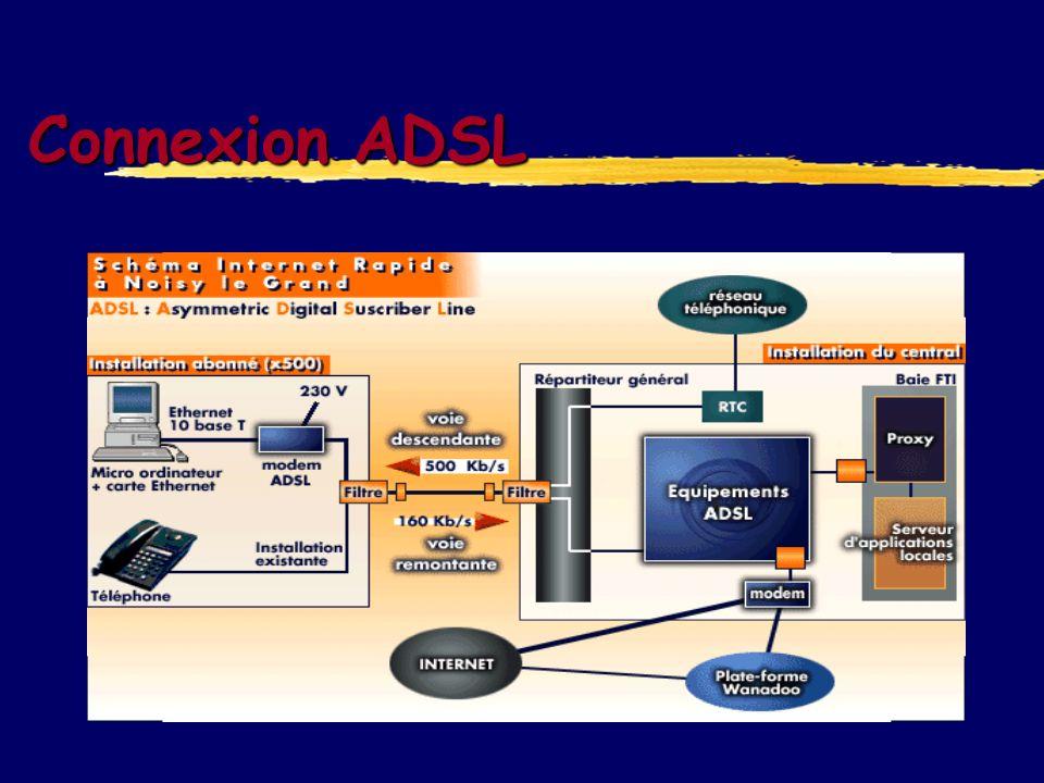 ADSL : protocoles Utilisation pour authentification ATM assure le niveau 2 d ADSL Le protocole ADSL permet aux extrémités de savoir quels canaux sont utilisés en fonction du SNR (Signal Noise Ratio) de la ligne