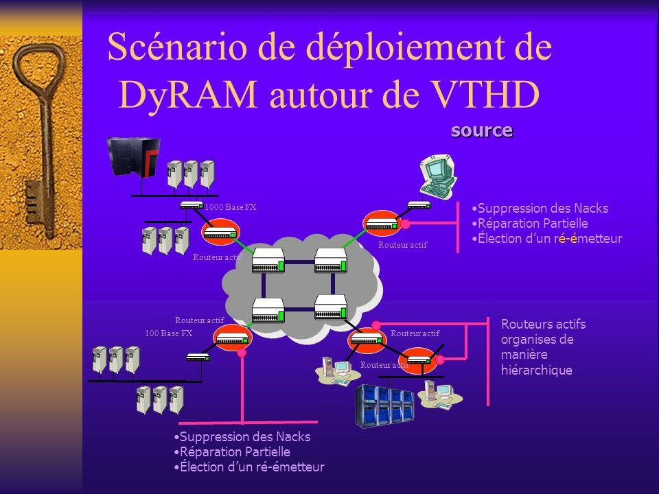 Scénario de déploiement de DyRAM autour de VTHD 1000 Base FX Routeur actif 100 Base FXsource Routeurs actifs organises de manière hiérarchique Suppression des Nacks Réparation Partielle Élection dun ré-émetteur Suppression des Nacks Réparation Partielle Élection dun ré-émetteur