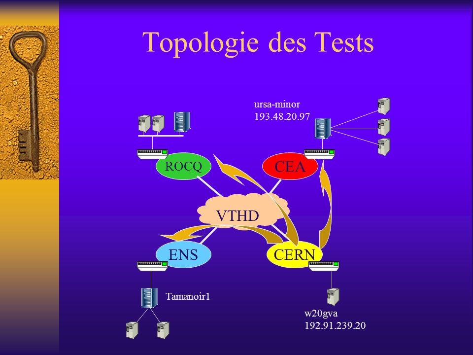 Topologie des Tests ENSCERN CEA ROCQ VTHD w20gva 192.91.239.20 ursa-minor 193.48.20.97 Tamanoir1