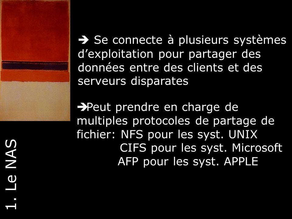 12 Se connecte à plusieurs systèmes dexploitation pour partager des données entre des clients et des serveurs disparates 1. Le NAS Peut prendre en cha