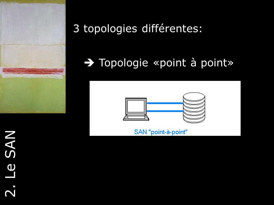 18 2. Le SAN 3 topologies différentes: Topologie «point à point»