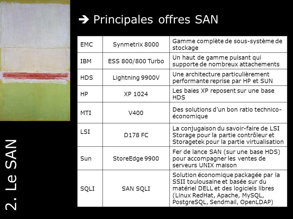 23 2. Le SAN Principales offres SAN EMCSynmetrix 8000 Gamme complète de sous-système de stockage IBMESS 800/800 Turbo Un haut de gamme puisant qui sup