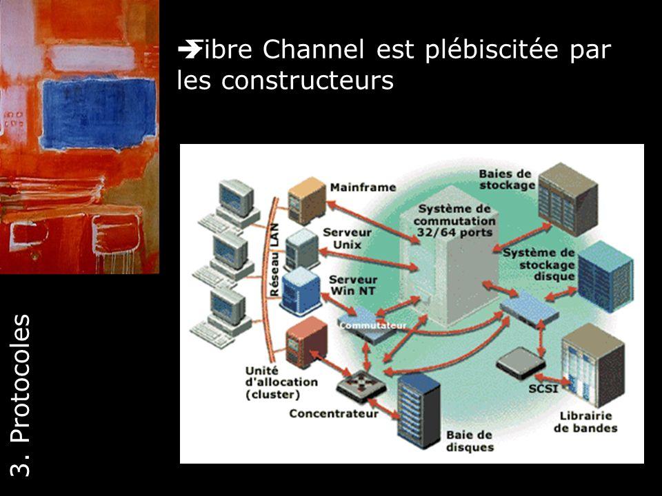 27 Fibre Channel est plébiscitée par les constructeurs 3. Protocoles