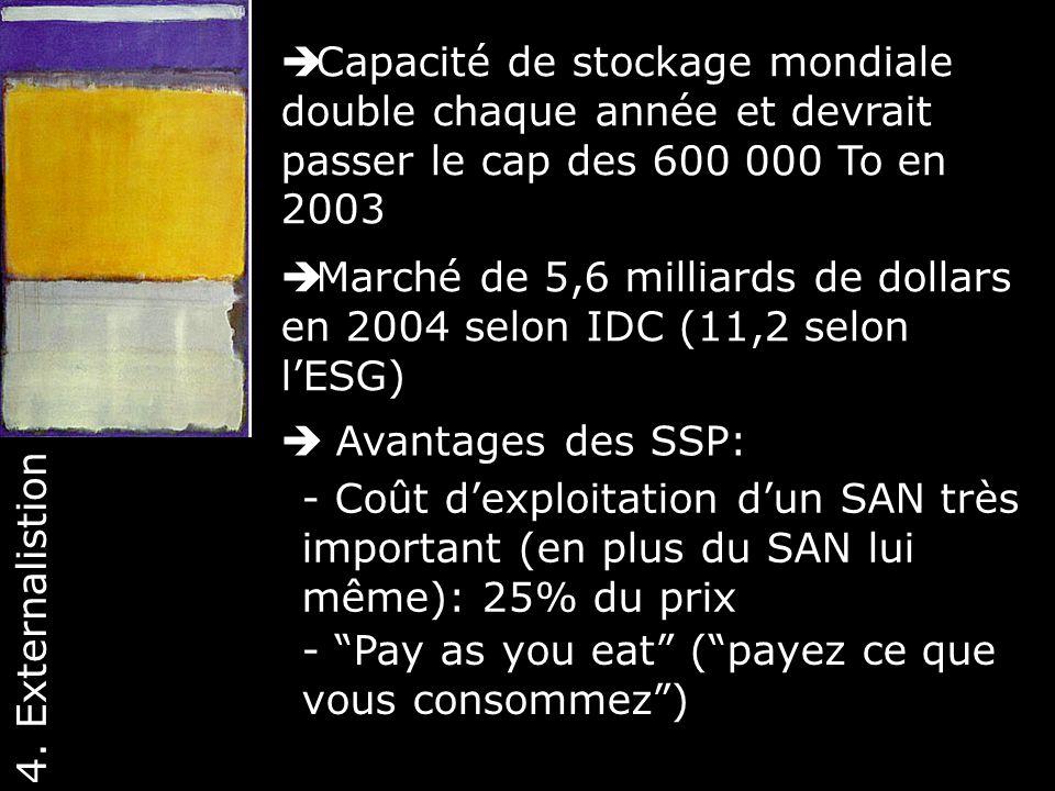 43 Capacité de stockage mondiale double chaque année et devrait passer le cap des 600 000 To en 2003 - Coût dexploitation dun SAN très important (en p