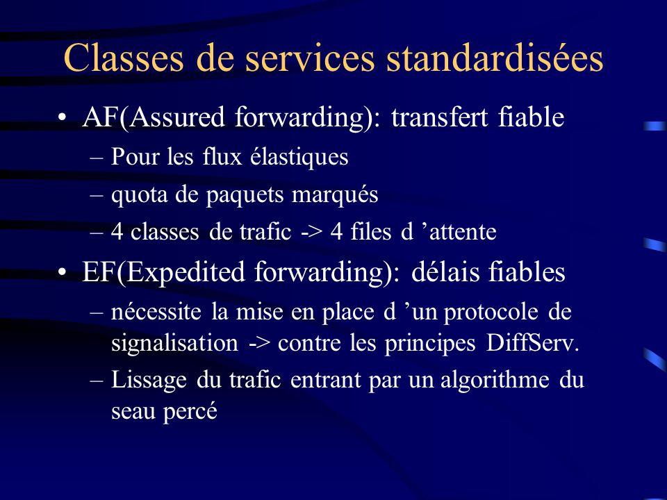 Classes de services standardisées AF(Assured forwarding): transfert fiable –Pour les flux élastiques –quota de paquets marqués –4 classes de trafic ->