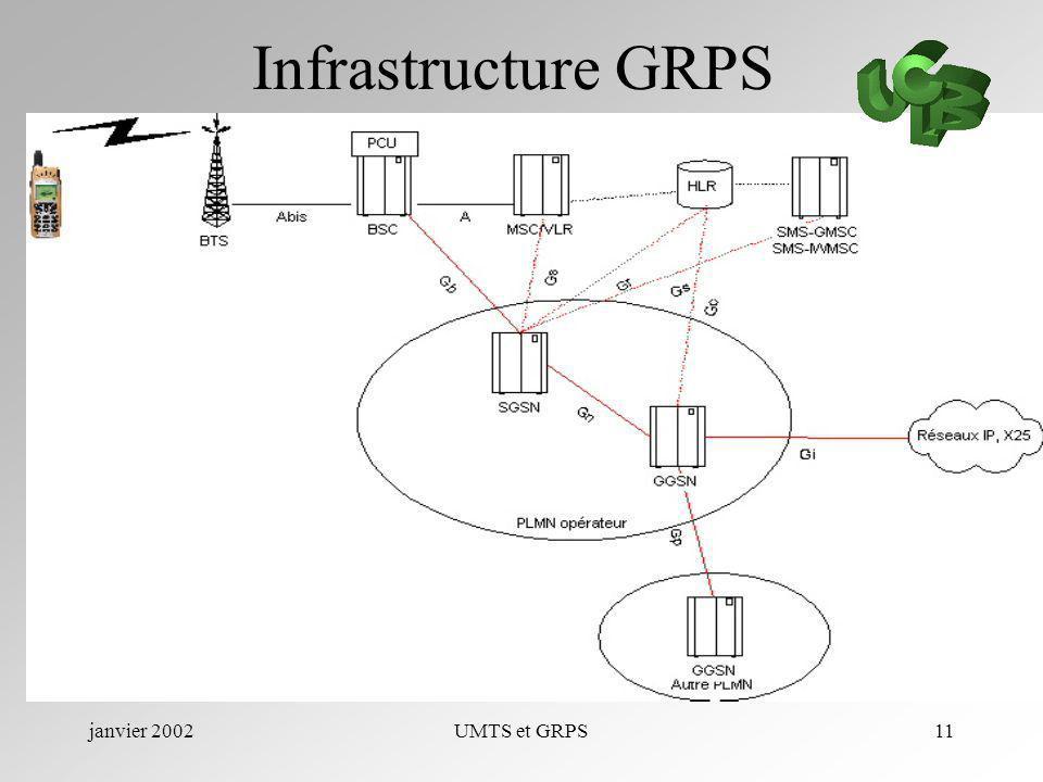 janvier 2002UMTS et GRPS11 Infrastructure GRPS