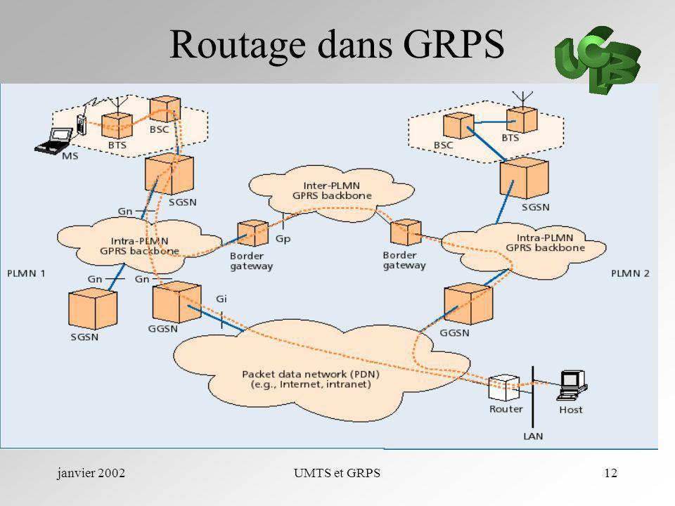janvier 2002UMTS et GRPS12 Routage dans GRPS