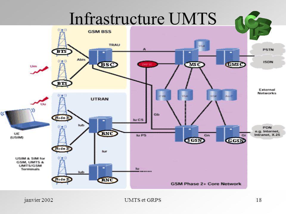 janvier 2002UMTS et GRPS18 Infrastructure UMTS