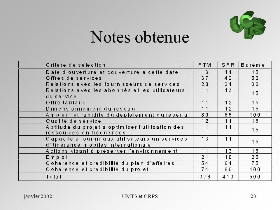 janvier 2002UMTS et GRPS23 Notes obtenue