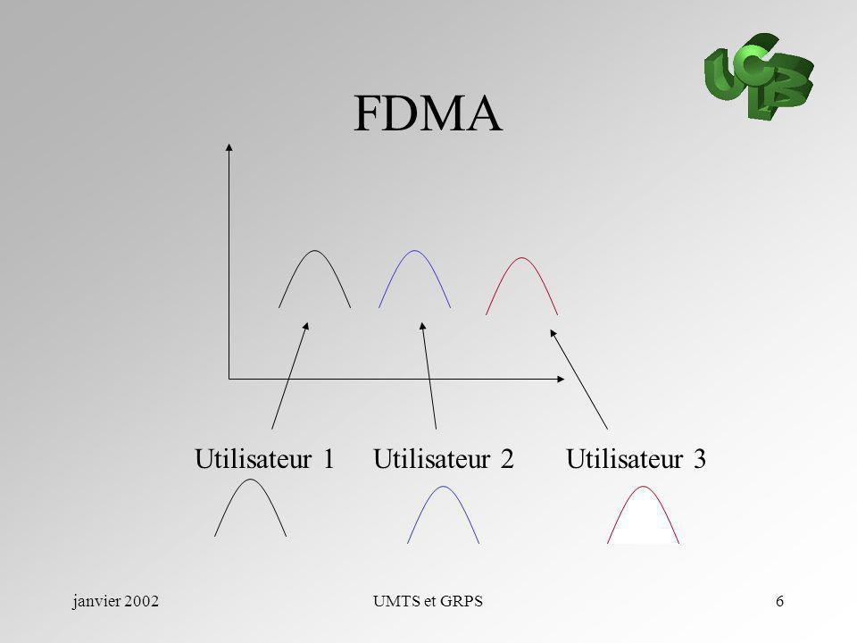janvier 2002UMTS et GRPS6 FDMA Utilisateur 1Utilisateur 2Utilisateur 3