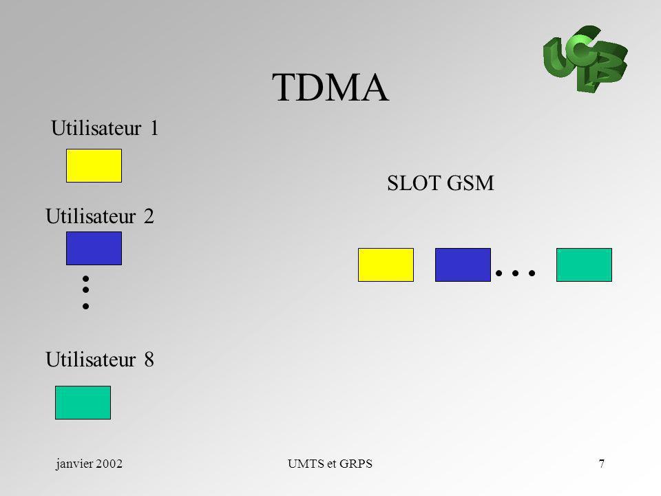 janvier 2002UMTS et GRPS8 GRPS Différent codage pour mieux utiliser les slots