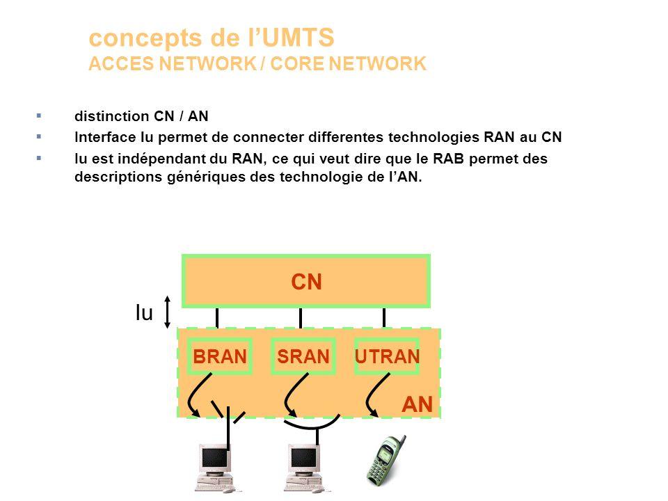 distinction CN / AN Interface lu permet de connecter differentes technologies RAN au CN Iu est indépendant du RAN, ce qui veut dire que le RAB permet