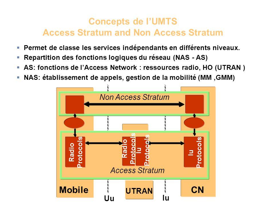 Permet de classe les services indépendants en différents niveaux. Repartition des fonctions logiques du réseau (NAS - AS) AS: fonctions de lAccess Net