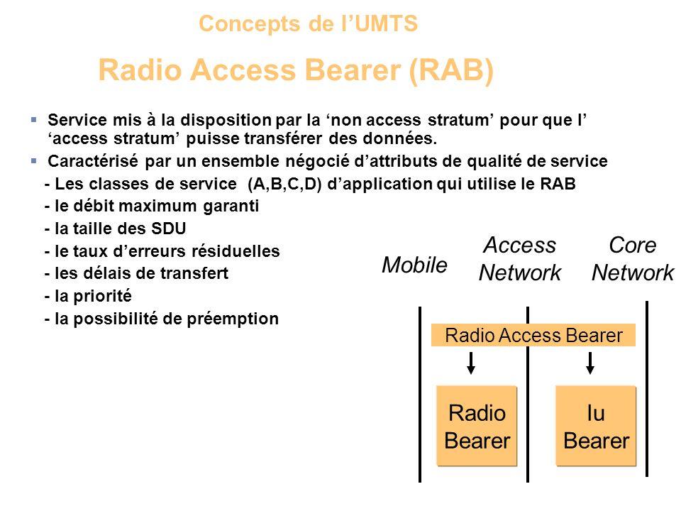 Radio Access Bearer Radio Bearer Iu Bearer Mobile Access Network Core Network Radio Access Bearer (RAB) Service mis à la disposition par la non access