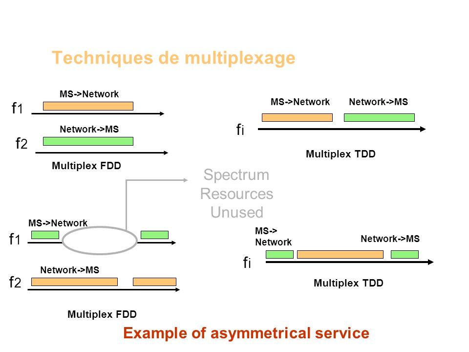 f1f1 f2f2 MS->Network Network->MS Multiplex FDD Multiplex TDD MS->NetworkNetwork->MS f 1 Techniques de multiplexage f 2 MS->Network Network->MS Multip