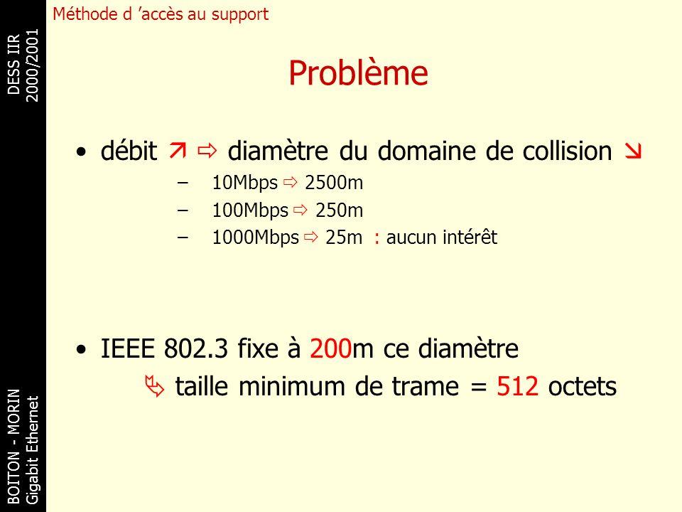 BOITON - MORINDESS IIR Gigabit Ethernet 2000/2001 Problème débit diamètre du domaine de collision –10Mbps 2500m –100Mbps 250m –1000Mbps 25m : aucun in