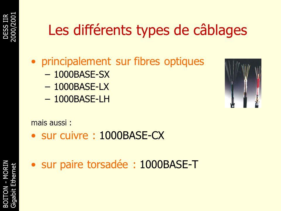 BOITON - MORINDESS IIR Gigabit Ethernet 2000/2001 Les différents types de câblages principalement sur fibres optiques –1000BASE-SX –1000BASE-LX –1000B