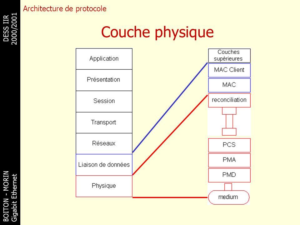 BOITON - MORINDESS IIR Gigabit Ethernet 2000/2001 Couche physique Architecture de protocole