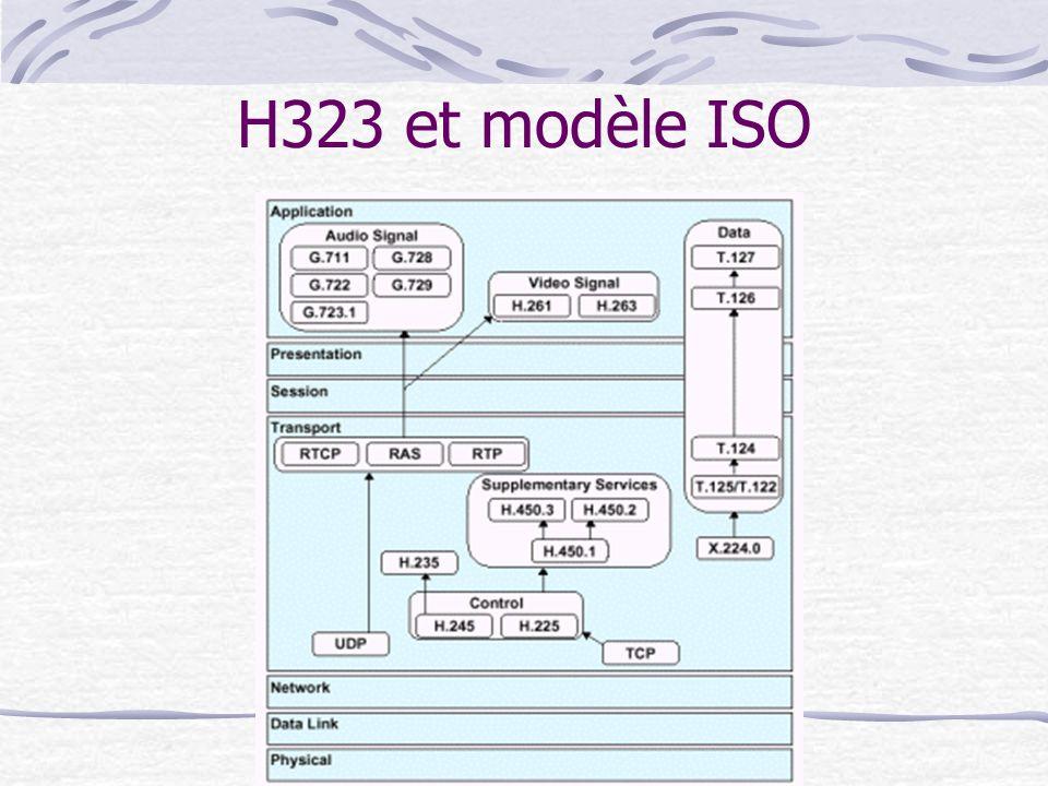 H323 et modèle ISO