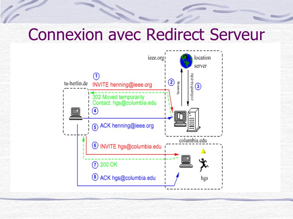 Connexion avec Redirect Serveur