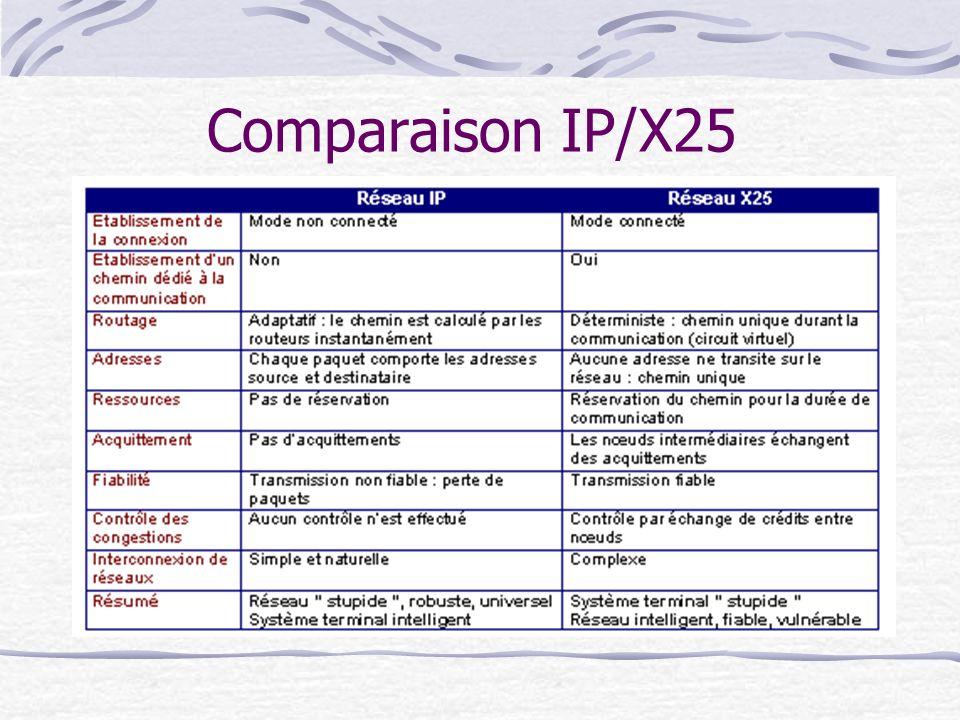 Comparaison IP/X25