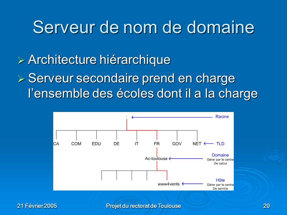 21 Février 2005Projet du rectorat de Toulouse20 Serveur de nom de domaine Architecture hiérarchique Architecture hiérarchique Serveur secondaire prend