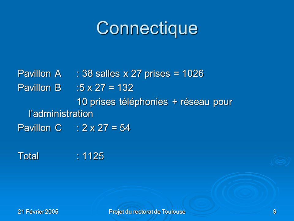 21 Février 2005Projet du rectorat de Toulouse9 Connectique Pavillon A: 38 salles x 27 prises = 1026 Pavillon B:5 x 27 = 132 10 prises téléphonies + ré
