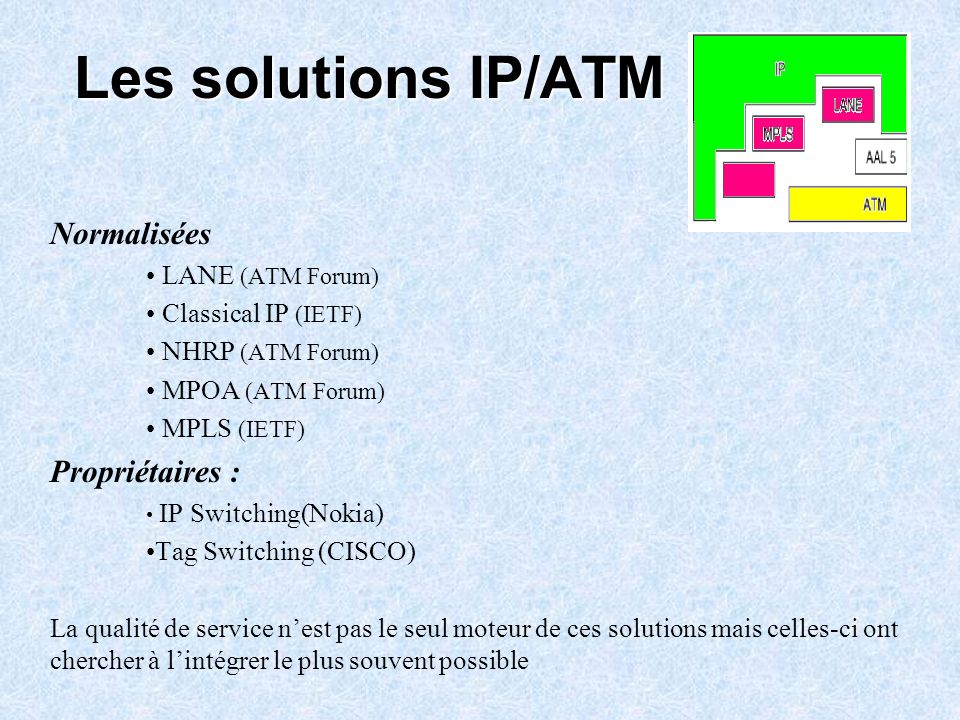 Les solutions IP/ATM Normalisées LANE (ATM Forum) Classical IP (IETF) NHRP (ATM Forum) MPOA (ATM Forum) MPLS (IETF) Propriétaires : IP Switching(Nokia
