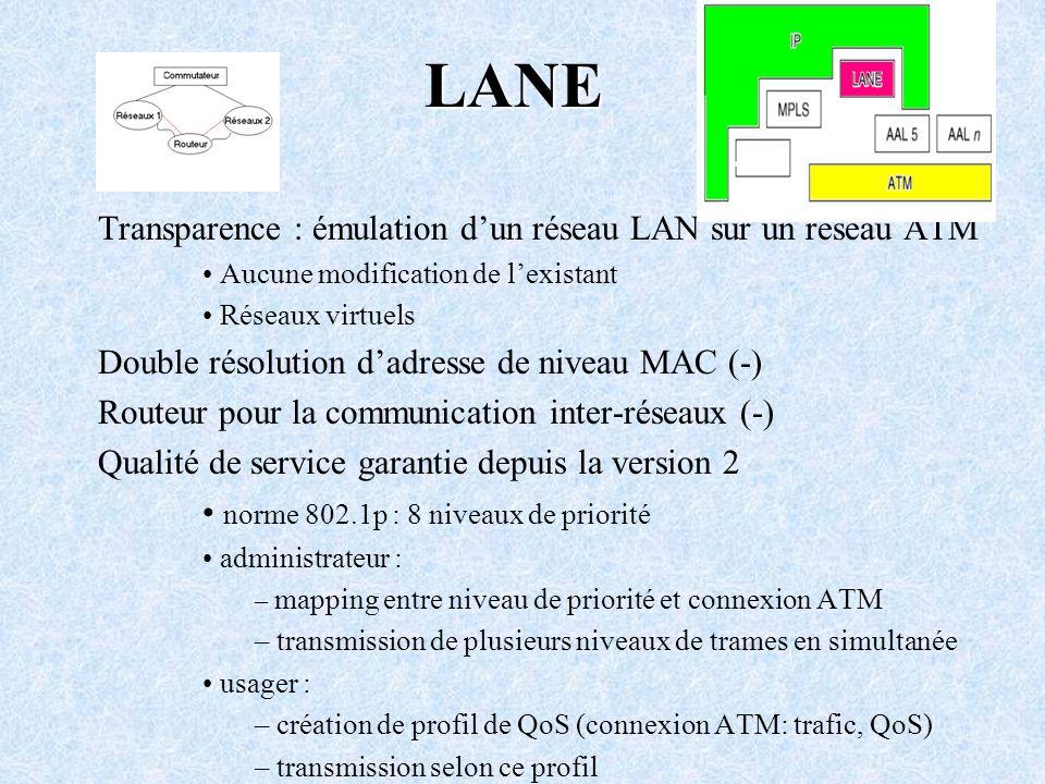 LANE Transparence : émulation dun réseau LAN sur un réseau ATM Aucune modification de lexistant Réseaux virtuels Double résolution dadresse de niveau