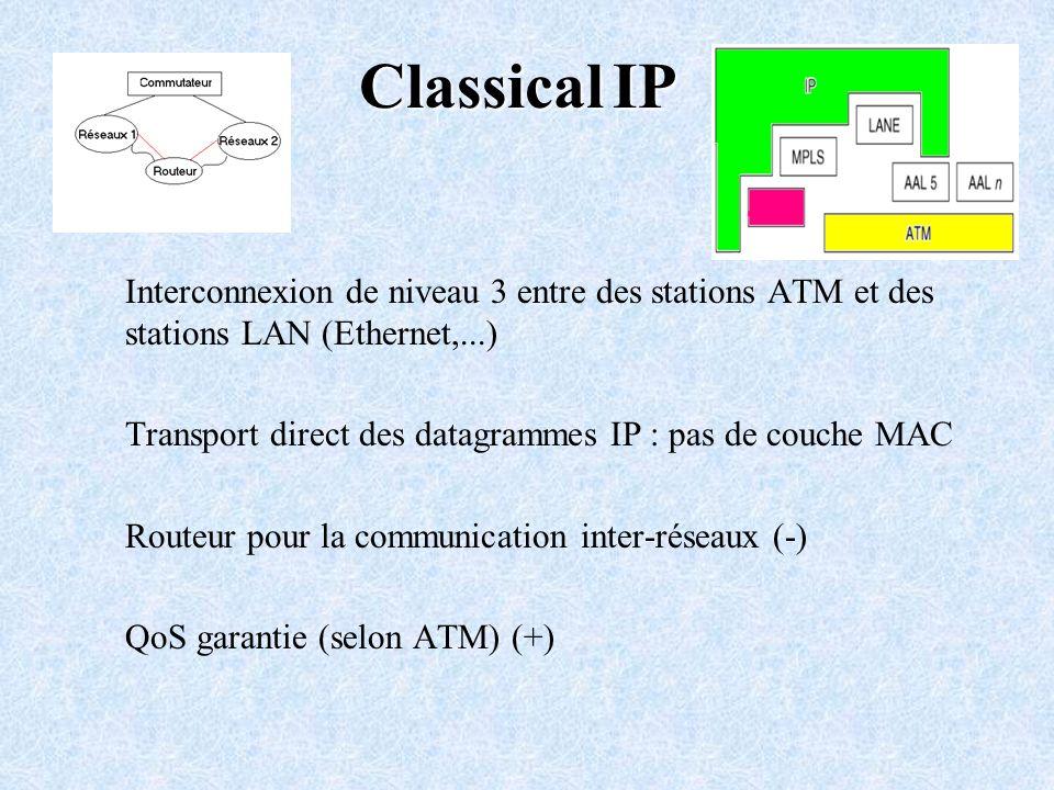 Classical IP Interconnexion de niveau 3 entre des stations ATM et des stations LAN (Ethernet,...) Transport direct des datagrammes IP : pas de couche