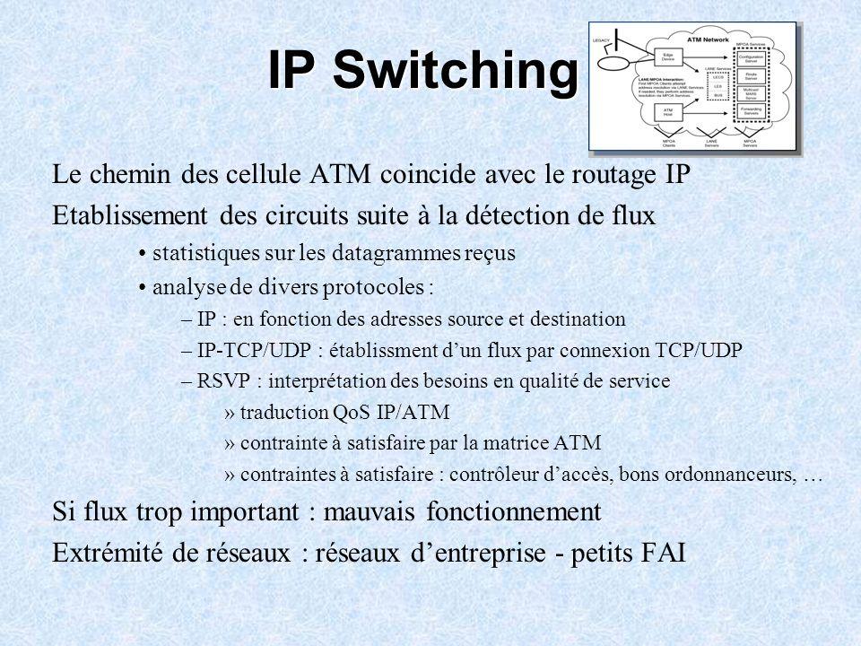 IP Switching Le chemin des cellule ATM coincide avec le routage IP Etablissement des circuits suite à la détection de flux statistiques sur les datagr