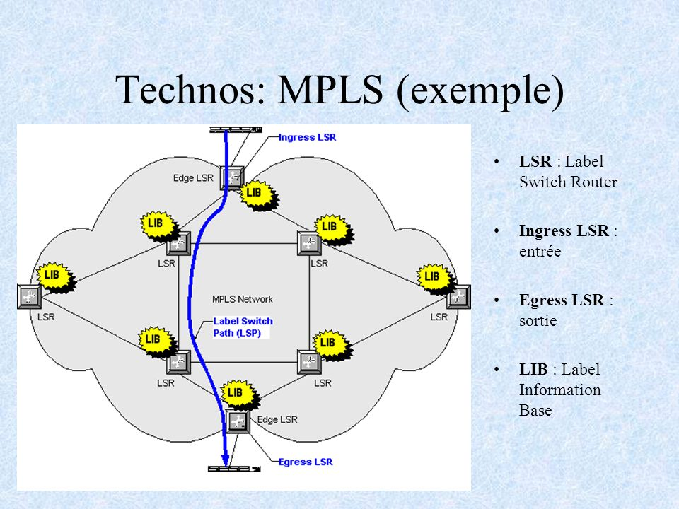 Technos: MPLS (exemple) LSR : Label Switch Router Ingress LSR : entrée Egress LSR : sortie LIB : Label Information Base