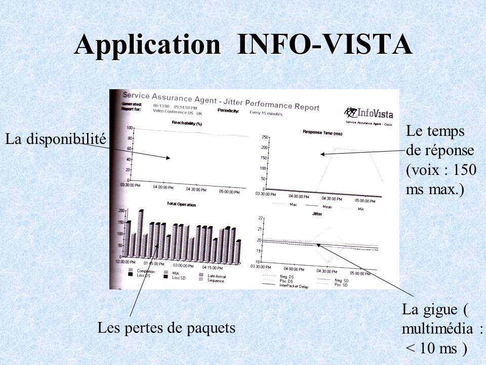 La gigue ( multimédia : < 10 ms ) Les pertes de paquets La disponibilité Le temps de réponse (voix : 150 ms max.) Application INFO-VISTA