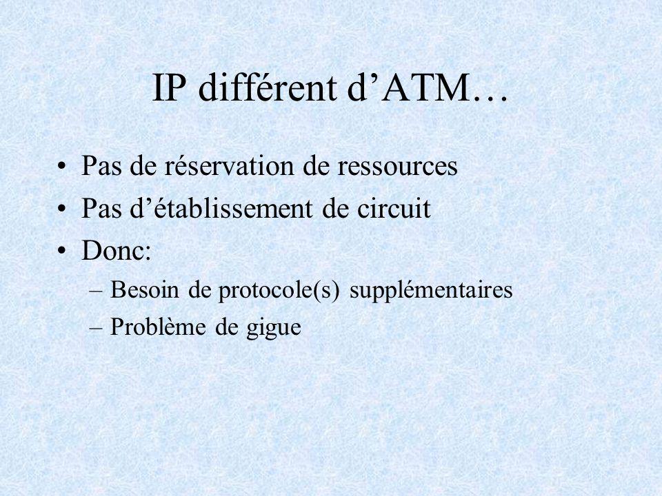 IP différent dATM… Pas de réservation de ressources Pas détablissement de circuit Donc: –Besoin de protocole(s) supplémentaires –Problème de gigue