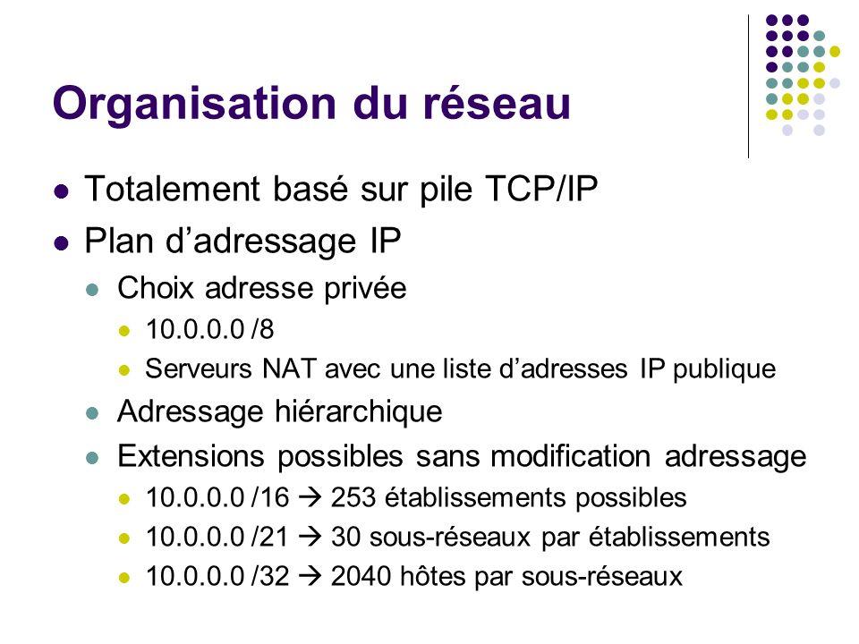 Organisation du réseau Totalement basé sur pile TCP/IP Plan dadressage IP Choix adresse privée 10.0.0.0 /8 Serveurs NAT avec une liste dadresses IP pu