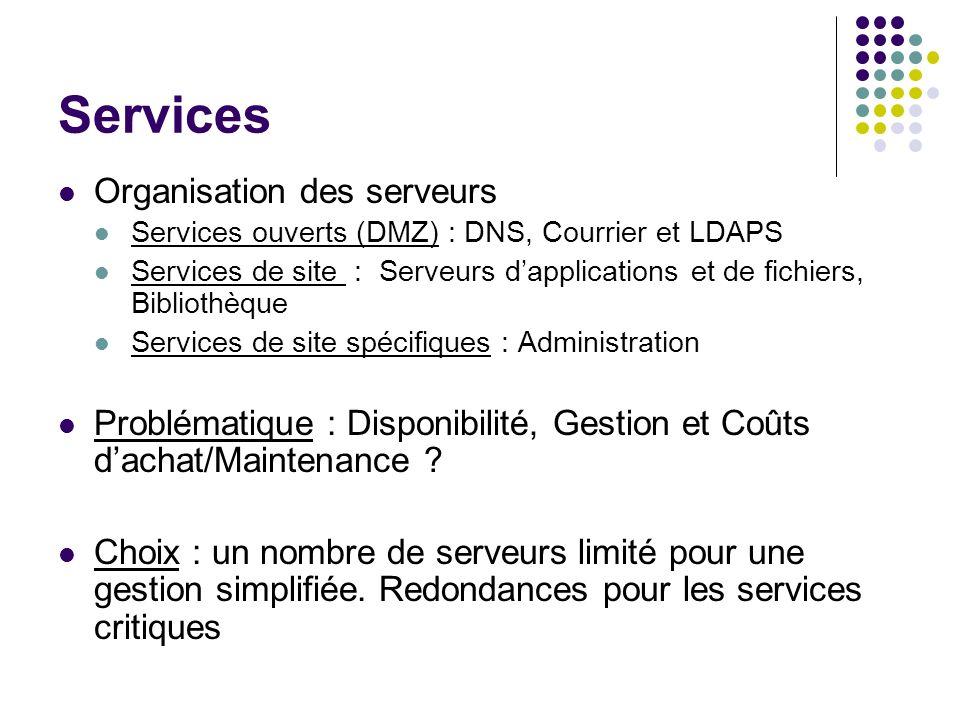 Services Organisation des serveurs Services ouverts (DMZ) : DNS, Courrier et LDAPS Services de site : Serveurs dapplications et de fichiers, Bibliothè