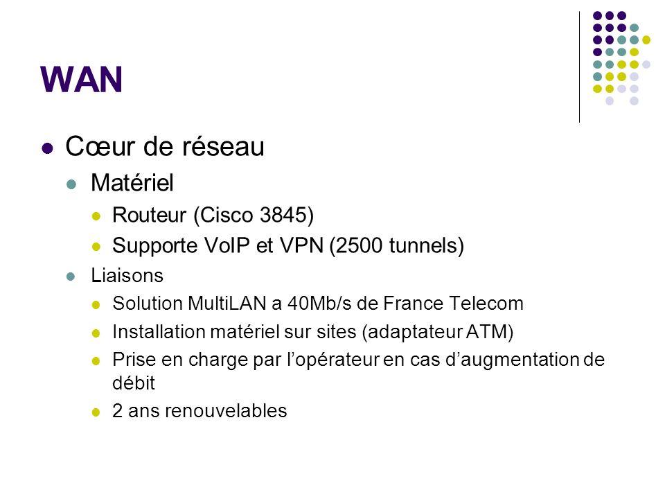 WAN Liaisons vers écoles Matériel Routeurs écoles (Cisco 2851) Supporte VoIP et VPN (1500 tunnels) Liaisons Solution MultiLAN a 6Mb/s de France Telecom Homogénéité de loffre Internet Liaison a renater Débit maximum (2,5 Gb/s)