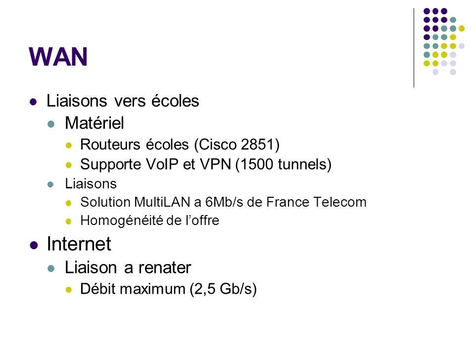 Services DNS et Courrier 1 Serveur : offre Dell PowerEdge 2850 Châssis en rack de 2U (MDF) Biprocesseurs RAID 5 (200 Go utiles) Onduleur / Alimentation Redondante Offres de maintenance avec intervention sur site 24h 100 % logiciels libres : Debian Services DNS et SMTP / POP3 / Webmail Redondance : service DNS Rectorat Très Haute disponibilité Prix tout compris : 4000