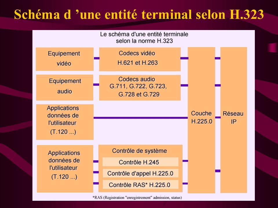 16 Schéma d une entité terminal selon H.323