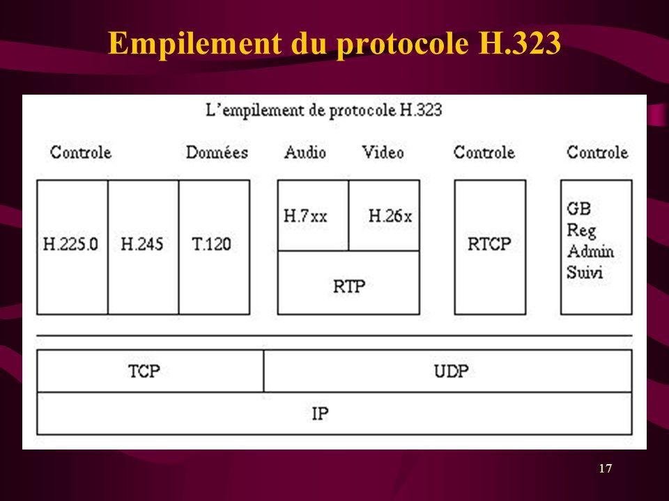 17 Empilement du protocole H.323