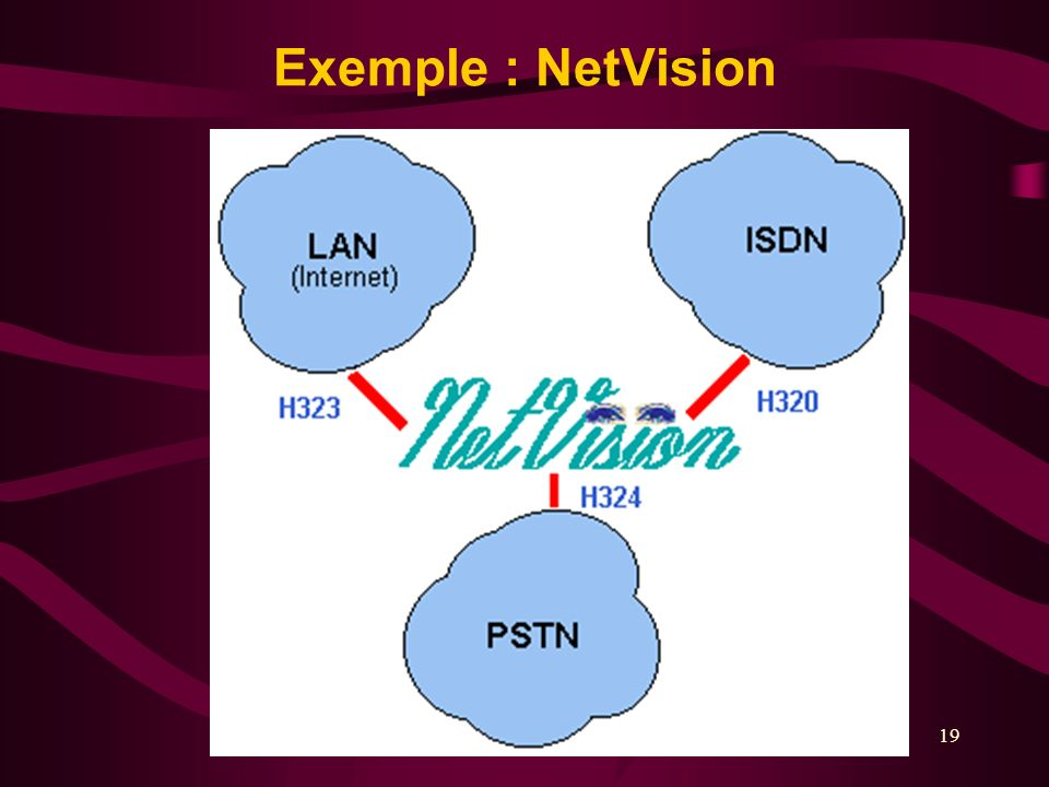 19 Exemple : NetVision