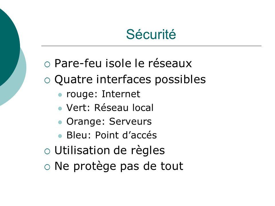Sécurité Pare-feu isole le réseaux Quatre interfaces possibles rouge: Internet Vert: Réseau local Orange: Serveurs Bleu: Point daccés Utilisation de r